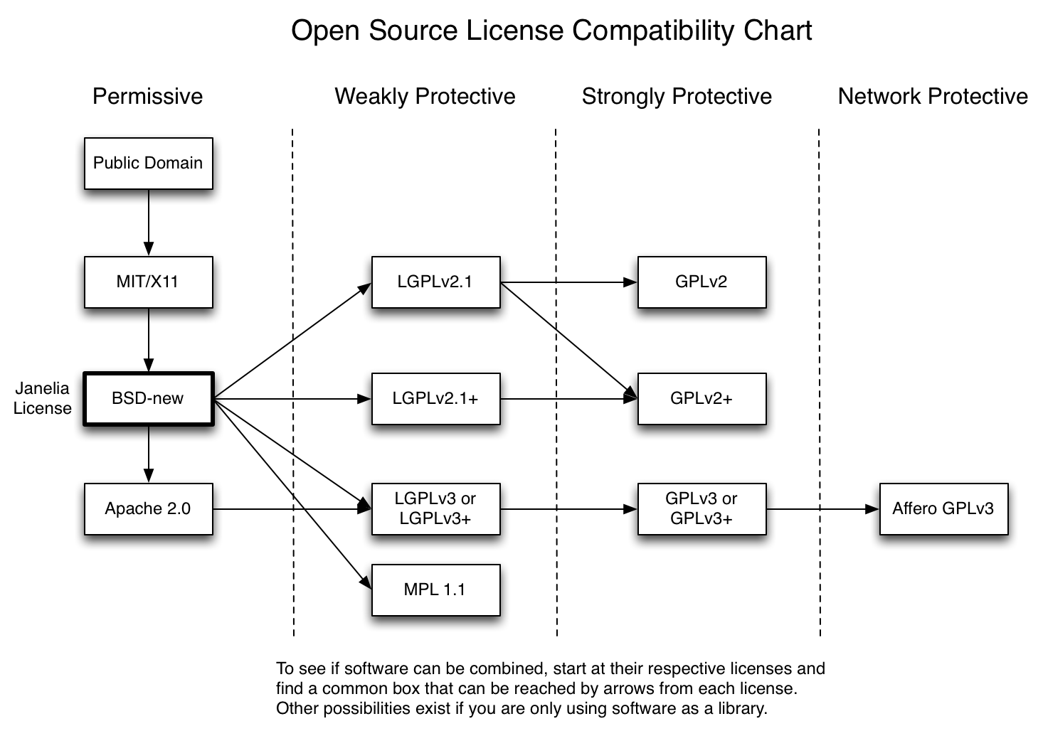 open source licenses and their compatibility